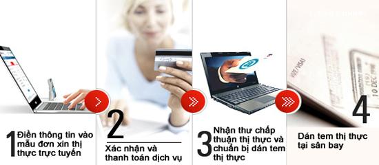 Lấy thị thực Việt Nam cấp tại sân bay
