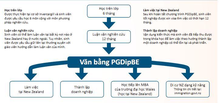 Chương trình PGDipBE hỗ trợ doanh nhân